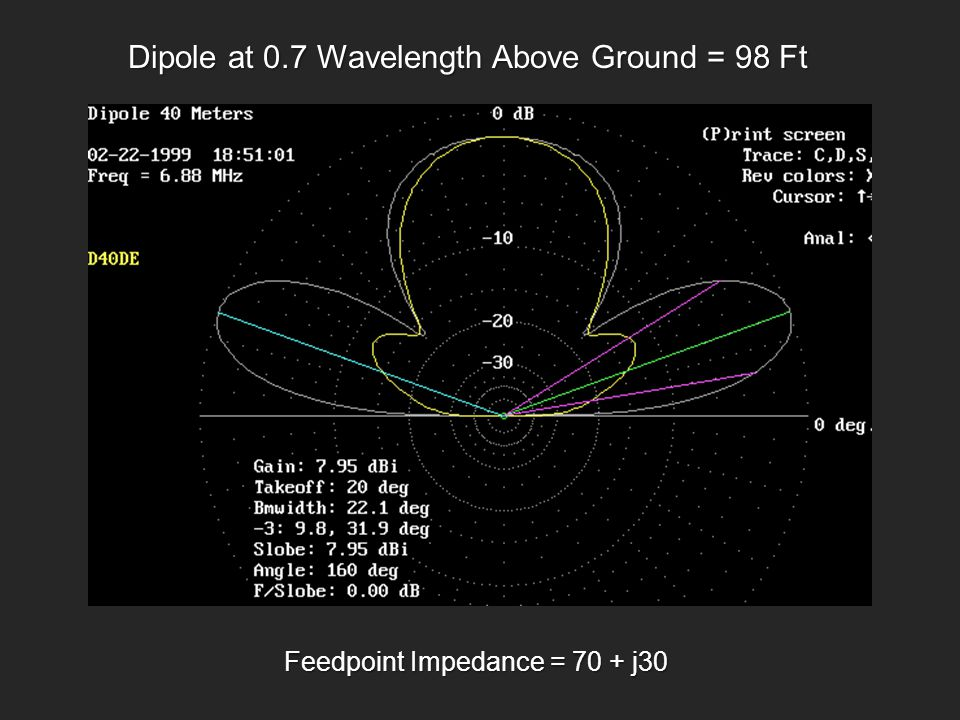 Dipole at 0.7 Wavelength Above Ground = 98 Ft