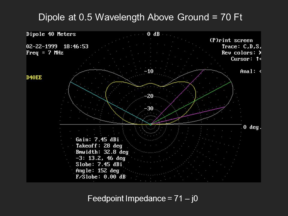 Dipole at 0.5 Wavelength Above Ground = 70 Ft