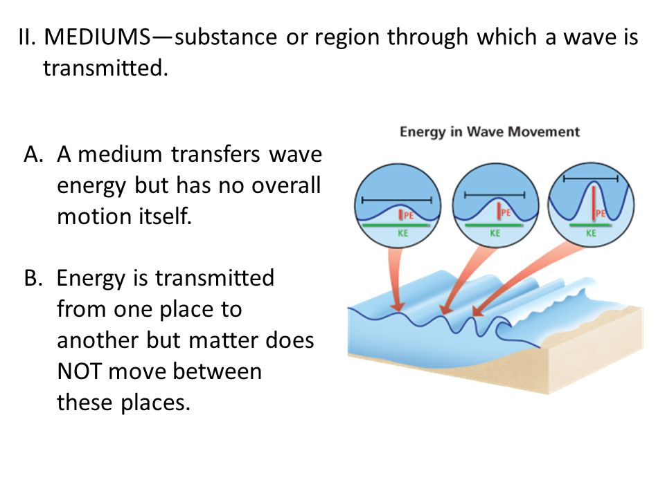 II. MEDIUMS—substance or region through which a wave is transmitted.