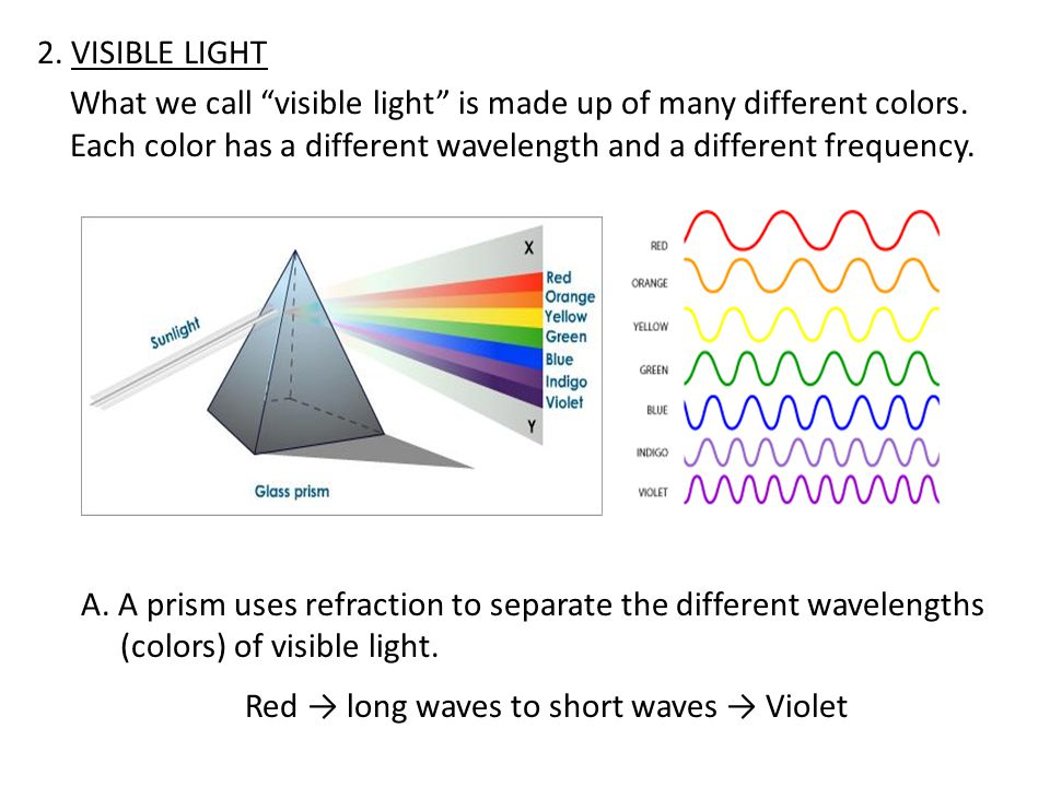 Red → long waves to short waves → Violet