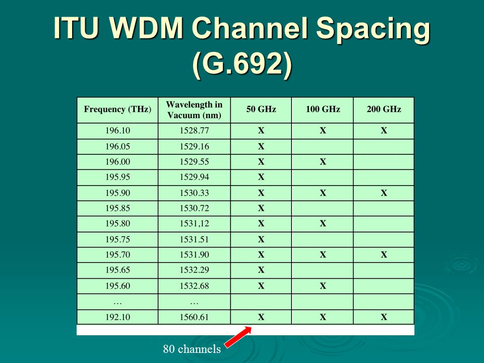 ITU WDM Channel Spacing (G.692)