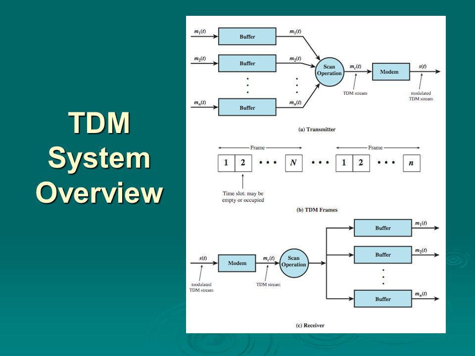 TDM System Overview