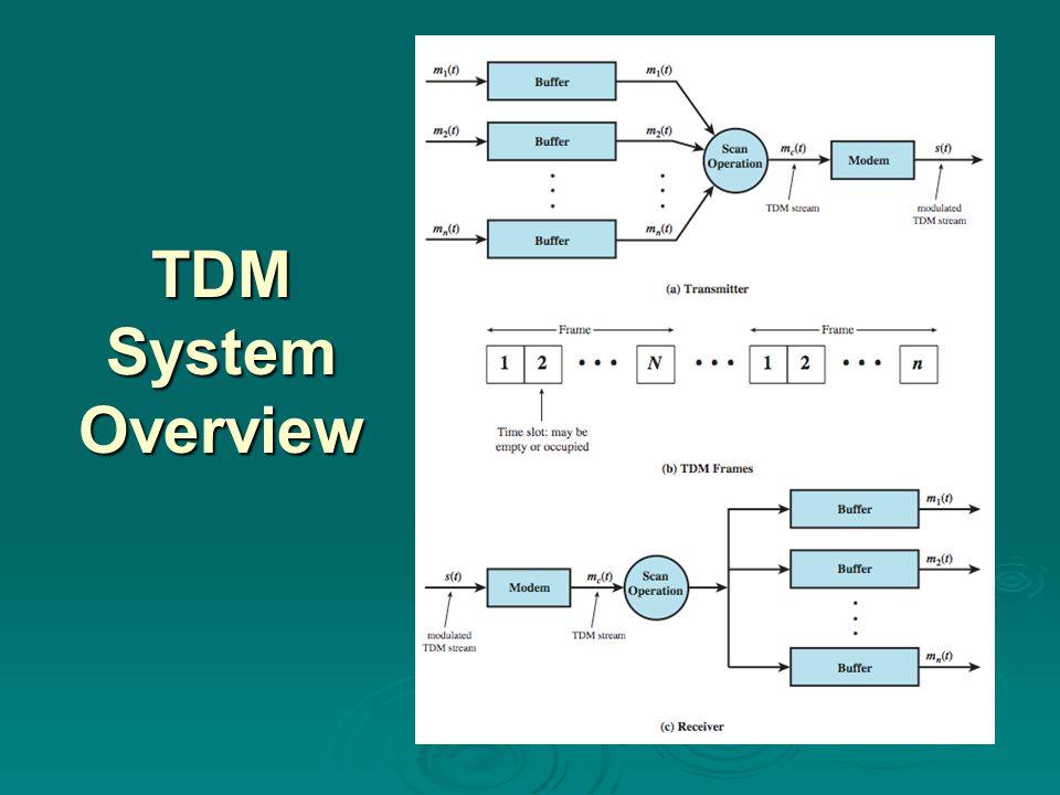 TDM System Overview