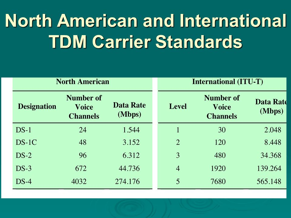 North American and International TDM Carrier Standards