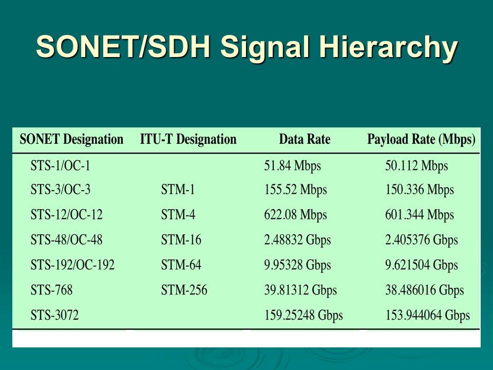 SONET/SDH Signal Hierarchy