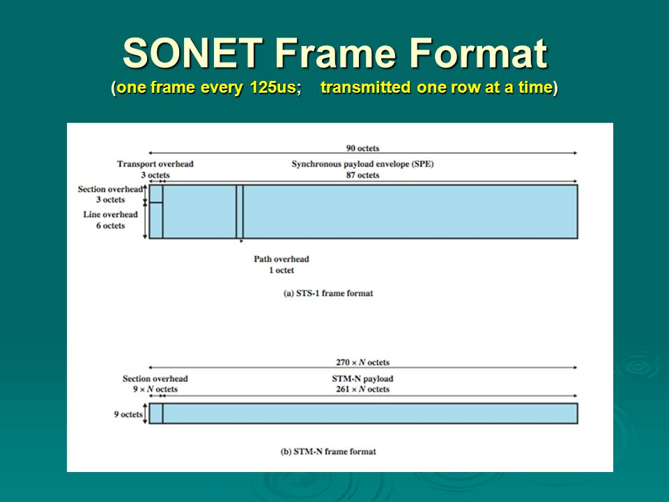 SONET Frame Format (one frame every 125us; transmitted one row at a time)
