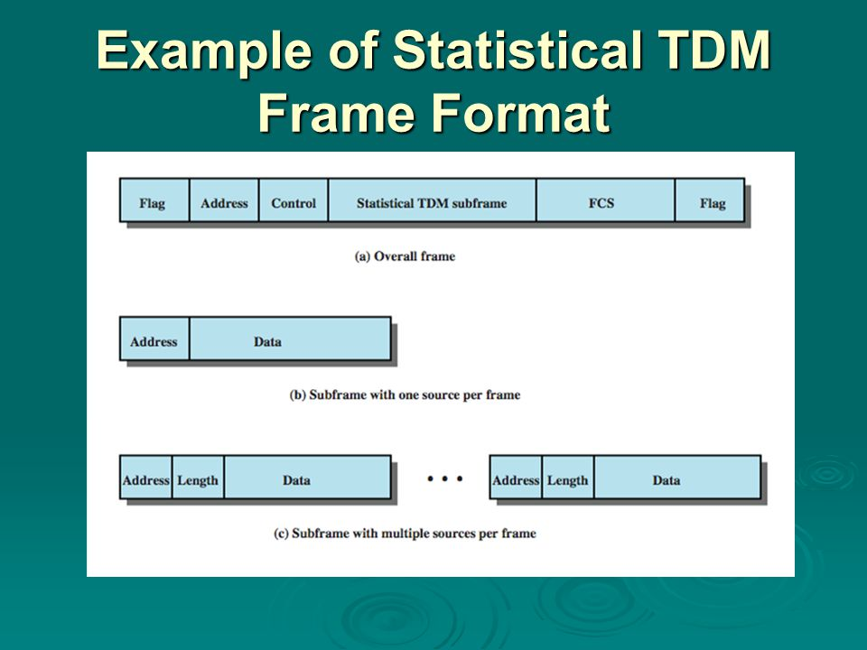 Example of Statistical TDM Frame Format