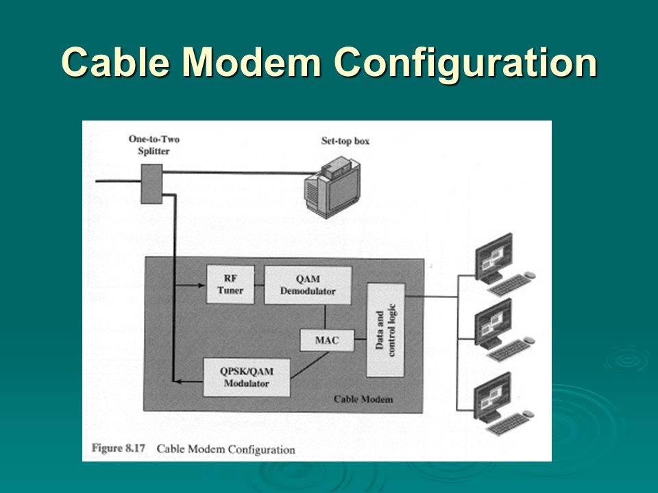 Cable Modem Configuration