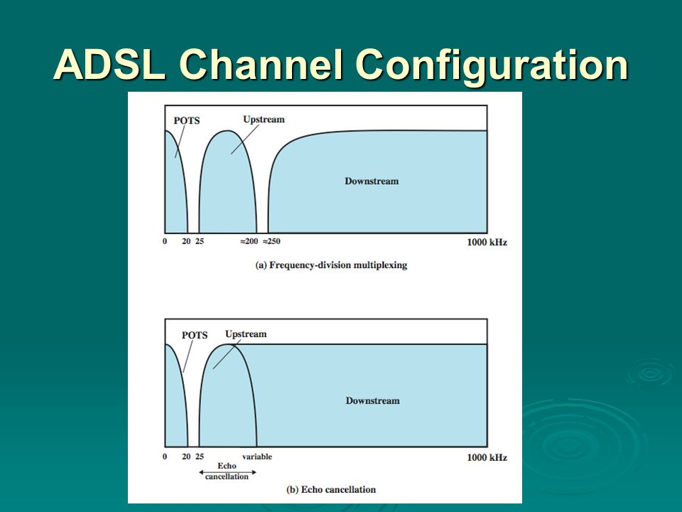 ADSL Channel Configuration