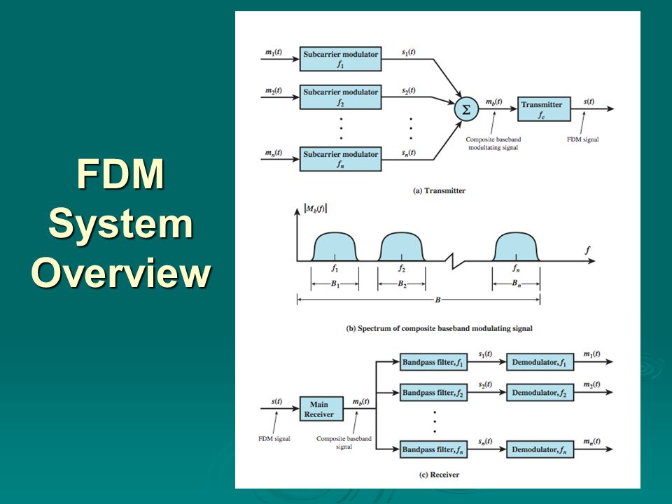FDM System Overview