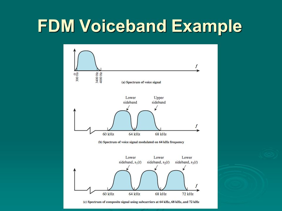FDM Voiceband Example