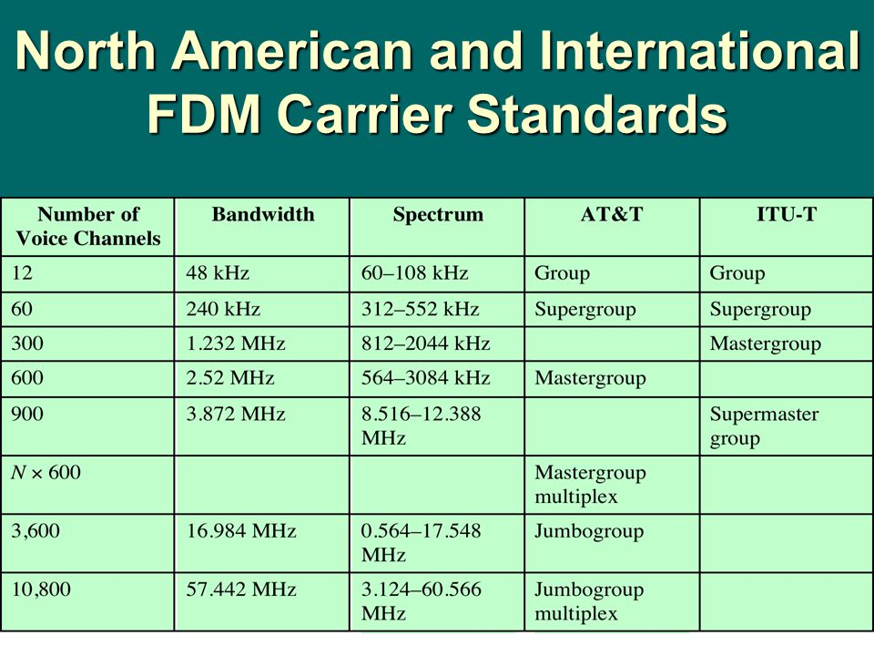 North American and International FDM Carrier Standards