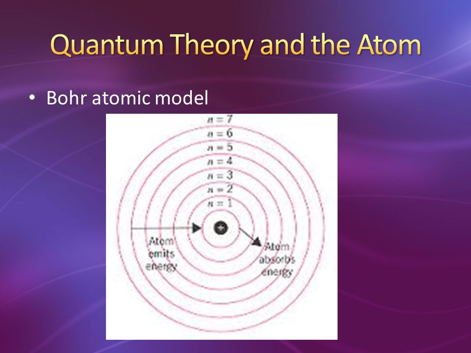 Quantum Theory and the Atom