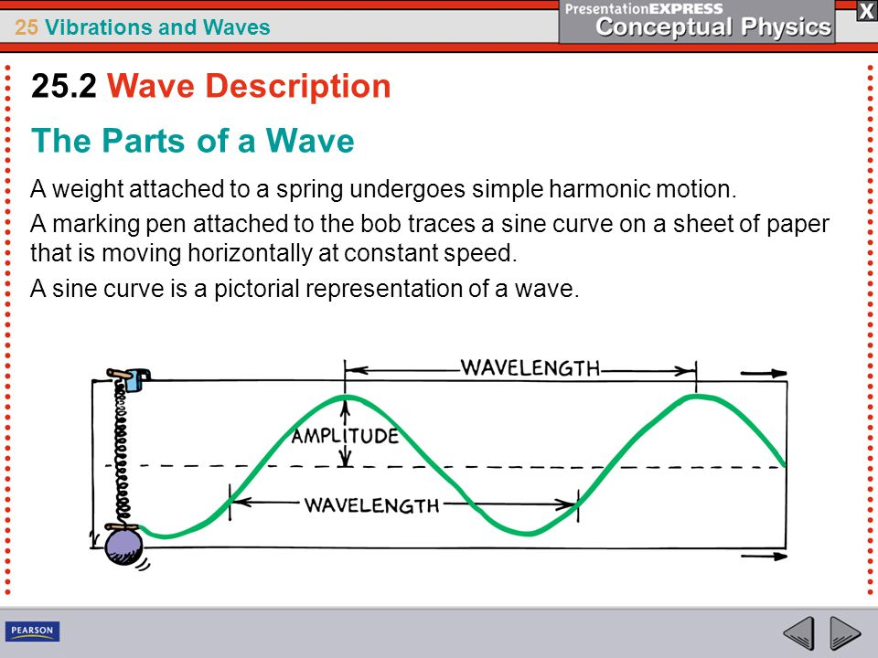 25.2 Wave Description The Parts of a Wave
