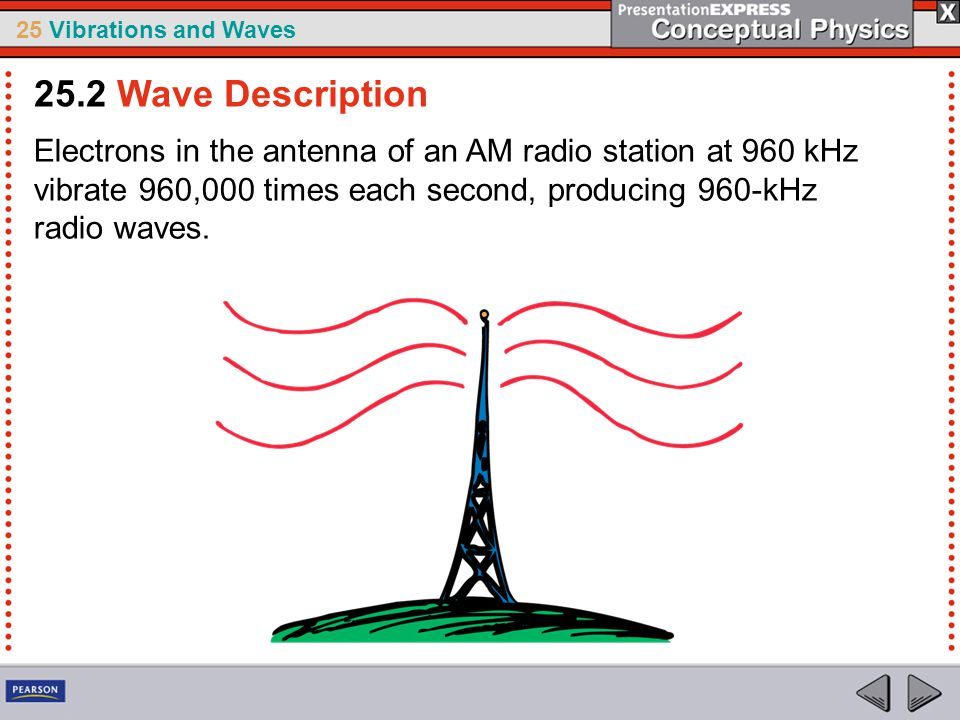 25.2 Wave Description Electrons in the antenna of an AM radio station at 960 kHz vibrate 960,000 times each second, producing 960-kHz radio waves.