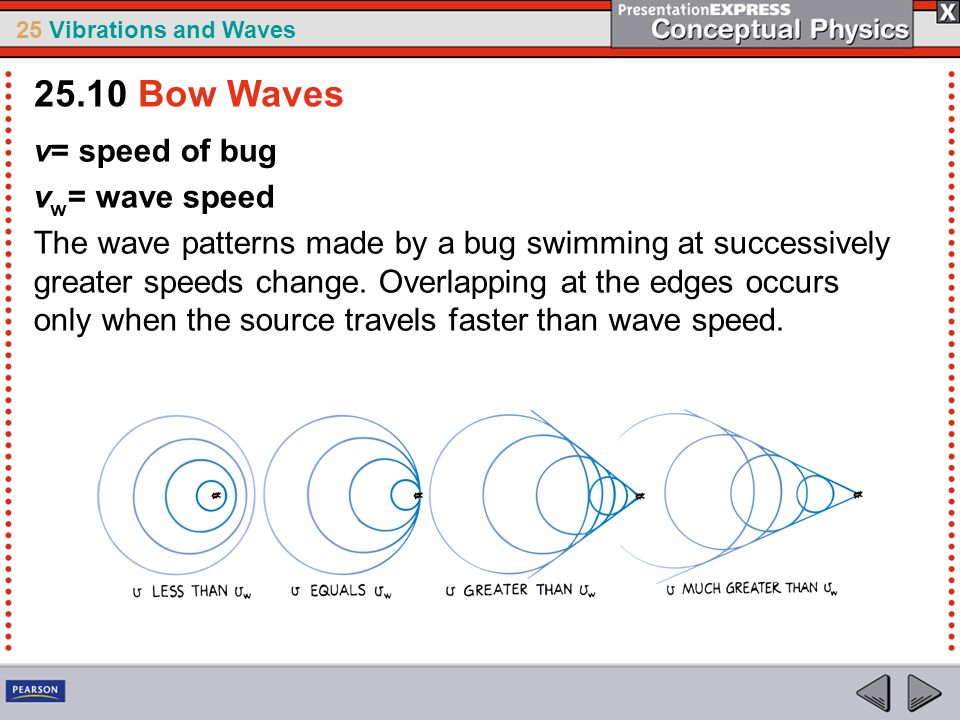 25.10 Bow Waves v= speed of bug vw= wave speed