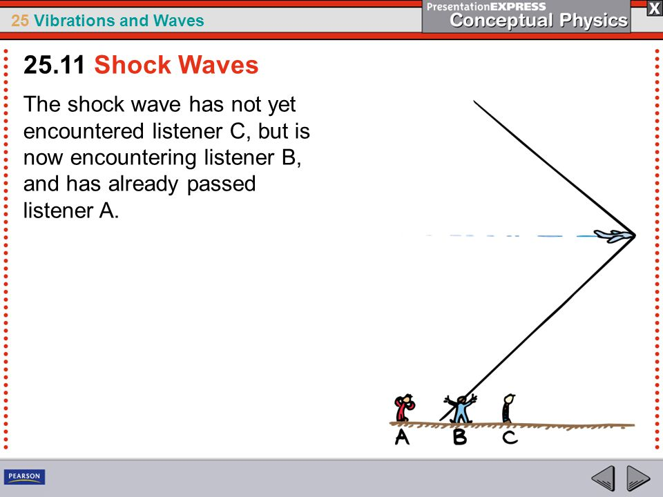 25.11 Shock Waves The shock wave has not yet encountered listener C, but is now encountering listener B, and has already passed listener A.