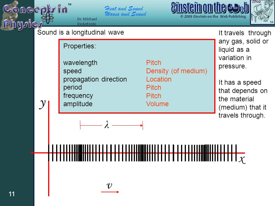 y x v λ Sound is a longitudinal wave