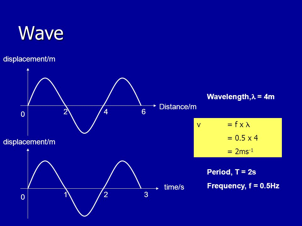 Wave Distance/m displacement/m 2 4 6 Wavelength, = 4m v = f x 
