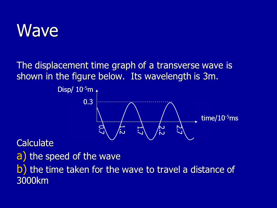 Wave The displacement time graph of a transverse wave is shown in the figure below. Its wavelength is 3m.