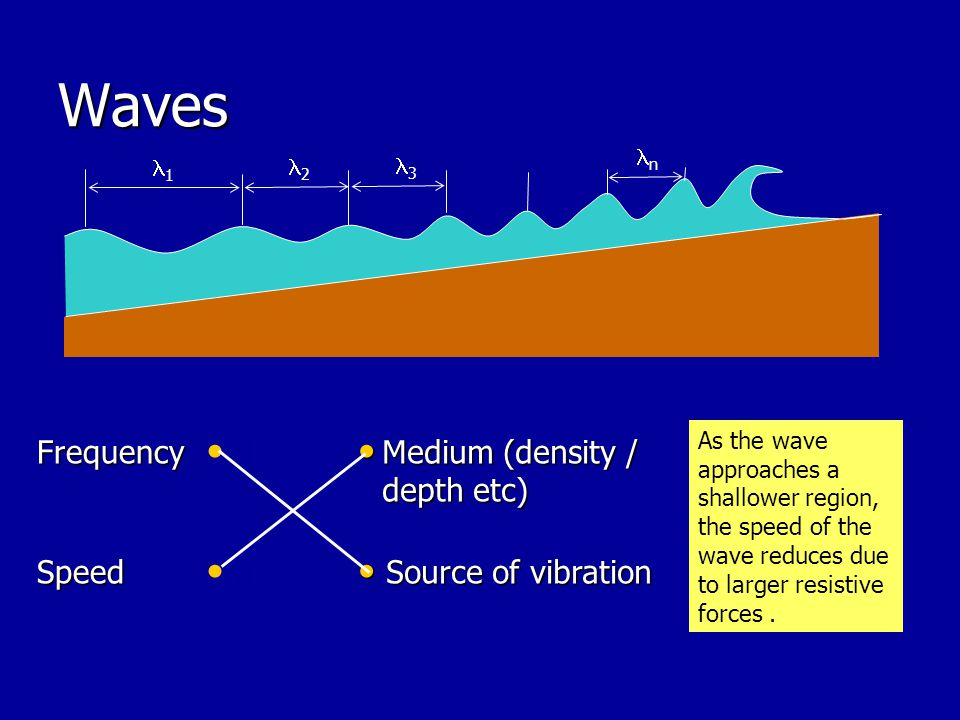Waves Frequency d Medium (density / depth etc) Speed