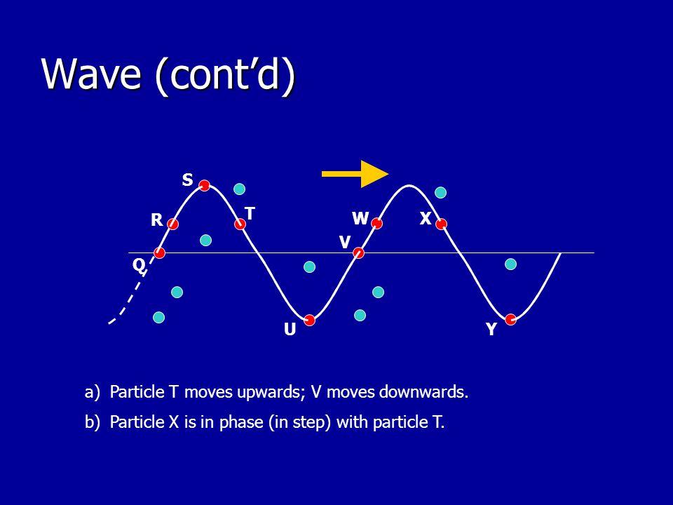 Wave (cont'd) W Q R U S V X T Y