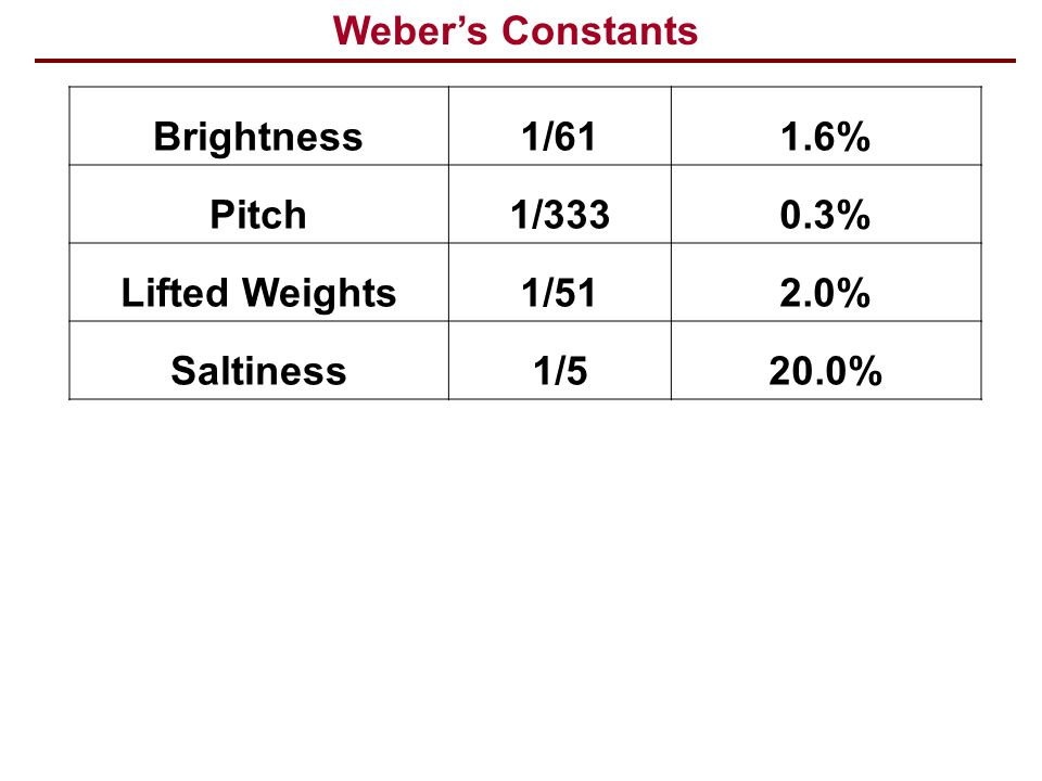 Weber's Constants Brightness. 1/61. 1.6% Pitch. 1/333. 0.3% Lifted Weights. 1/51. 2.0% Saltiness.