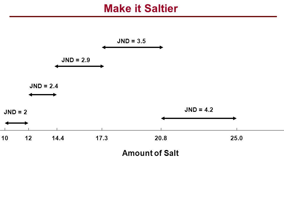 Make it Saltier Amount of Salt JND = 3.5 JND = 2.9 JND = 2.4 JND = 4.2