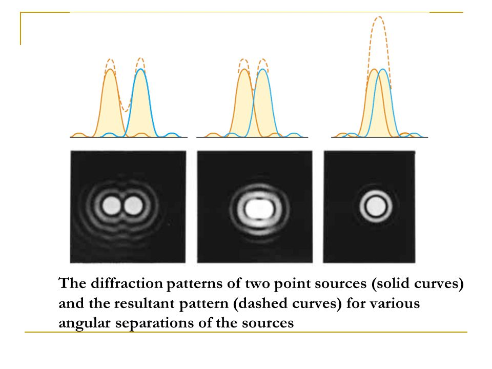 The diffraction patterns of two point sources (solid curves) and the resultant pattern (dashed curves) for various angular separations of the sources