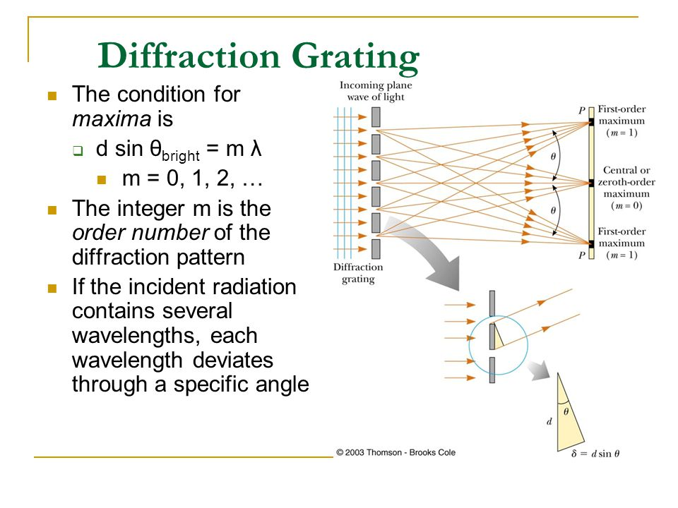 Diffraction Grating The condition for maxima is d sin θbright = m λ