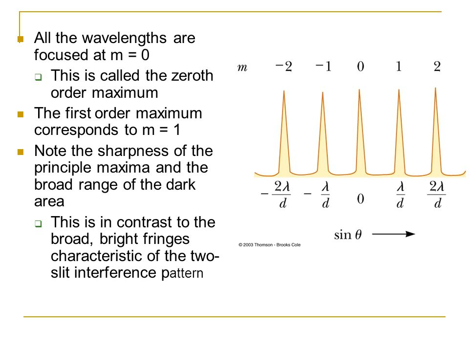 All the wavelengths are focused at m = 0