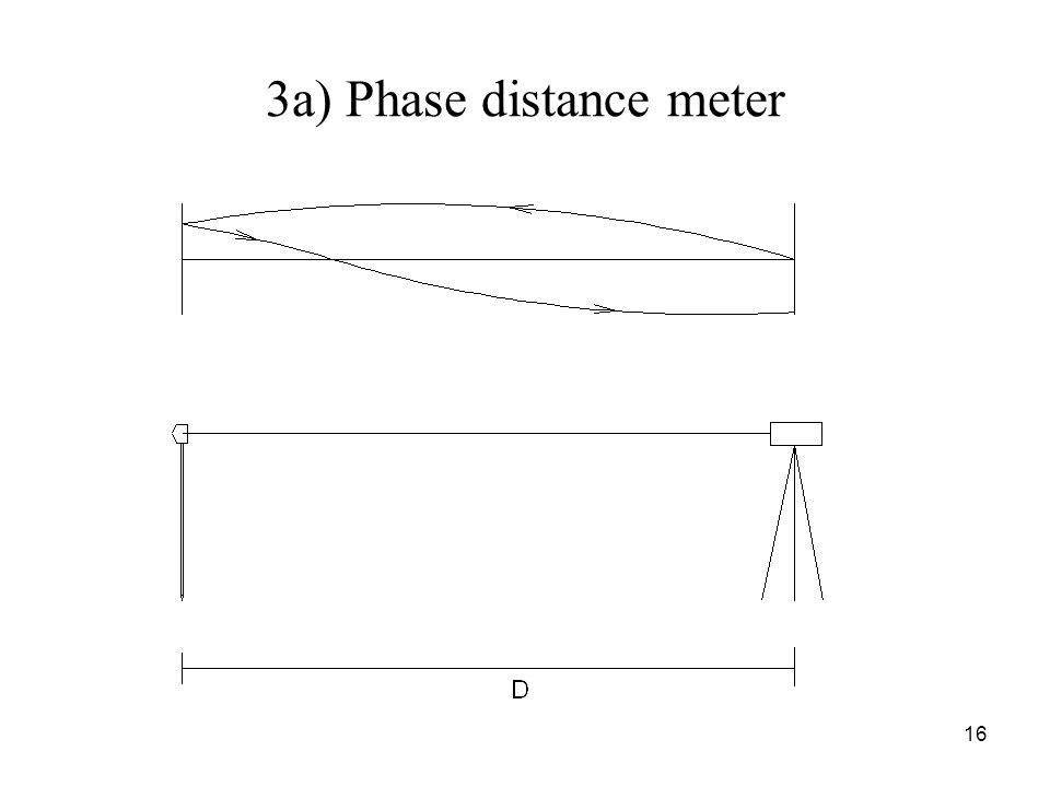 3a) Phase distance meter