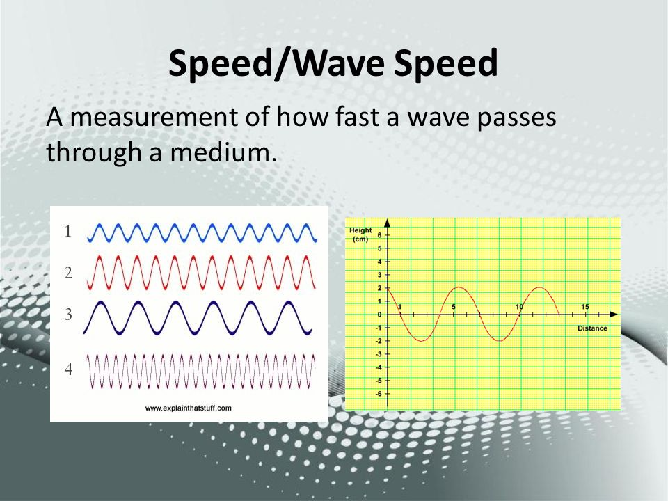 Speed/Wave Speed A measurement of how fast a wave passes through a medium.