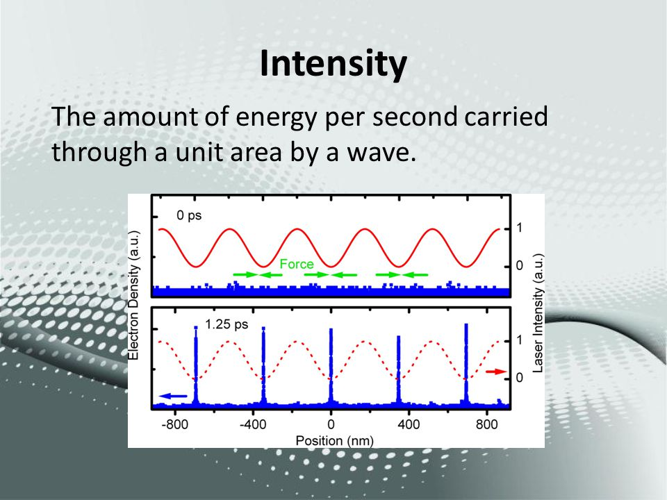 Intensity The amount of energy per second carried through a unit area by a wave.