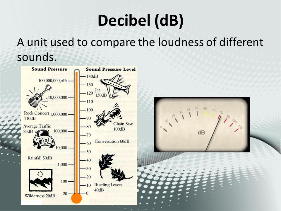 Decibel (dB) A unit used to compare the loudness of different sounds.