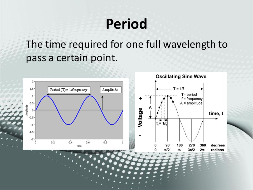 Period The time required for one full wavelength to pass a certain point.