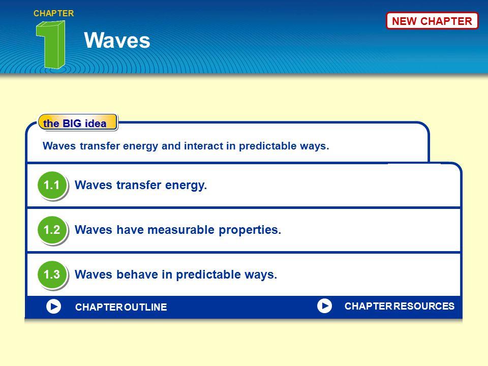 Waves 1.1 Waves transfer energy. 1.2 Waves have measurable properties.