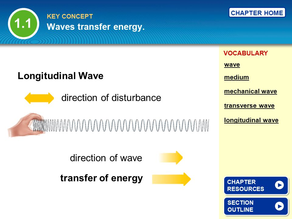 1.1 Longitudinal Wave direction of disturbance direction of wave