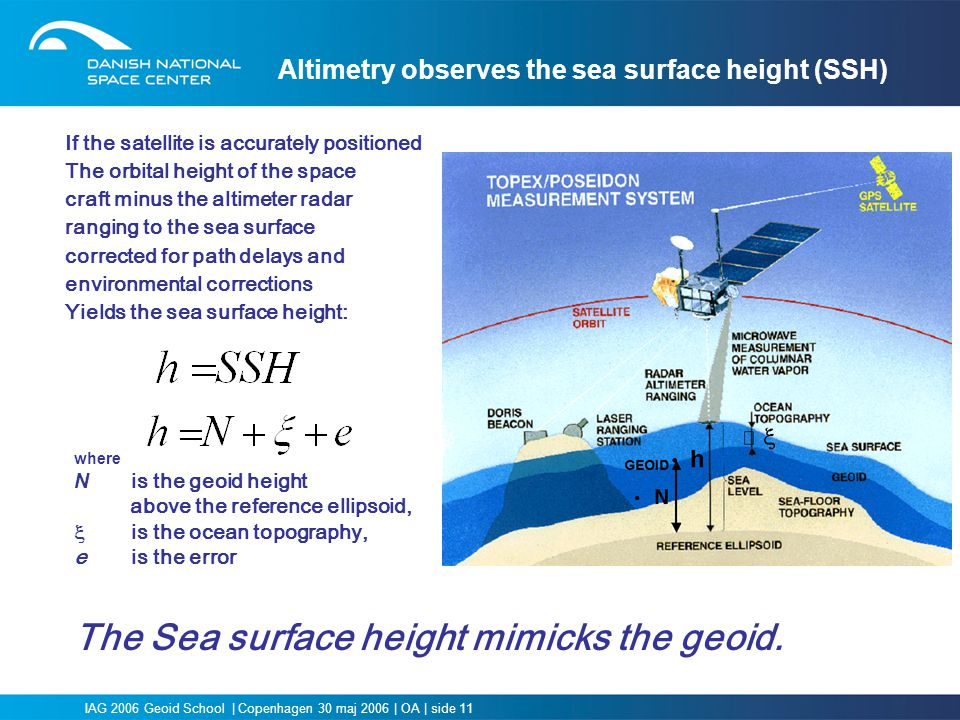 The Sea surface height mimicks the geoid.
