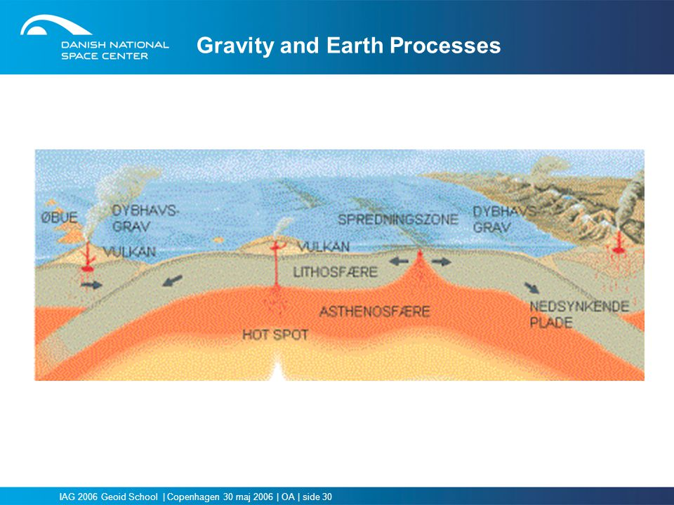 Gravity and Earth Processes