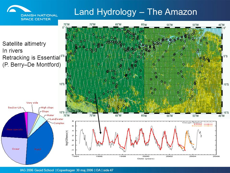 Land Hydrology – The Amazon