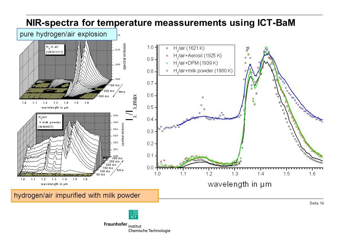 NIR-spectra for temperature meassurements using ICT-BaM