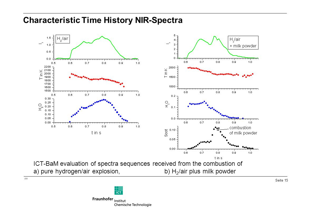 Characteristic Time History NIR-Spectra