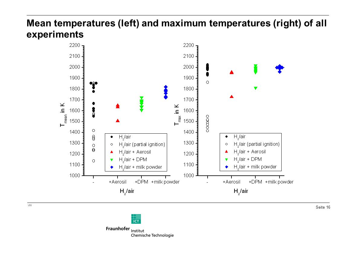 Mean temperatures (left) and maximum temperatures (right) of all experiments