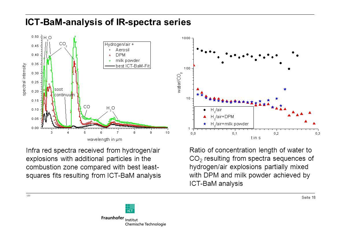 ICT-BaM-analysis of IR-spectra series