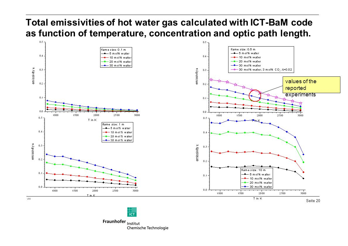 Total emissivities of hot water gas calculated with ICT-BaM code as function of temperature, concentration and optic path length.