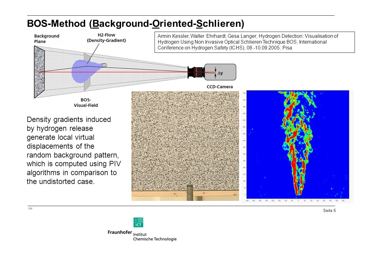 BOS-Method (Background-Oriented-Schlieren)