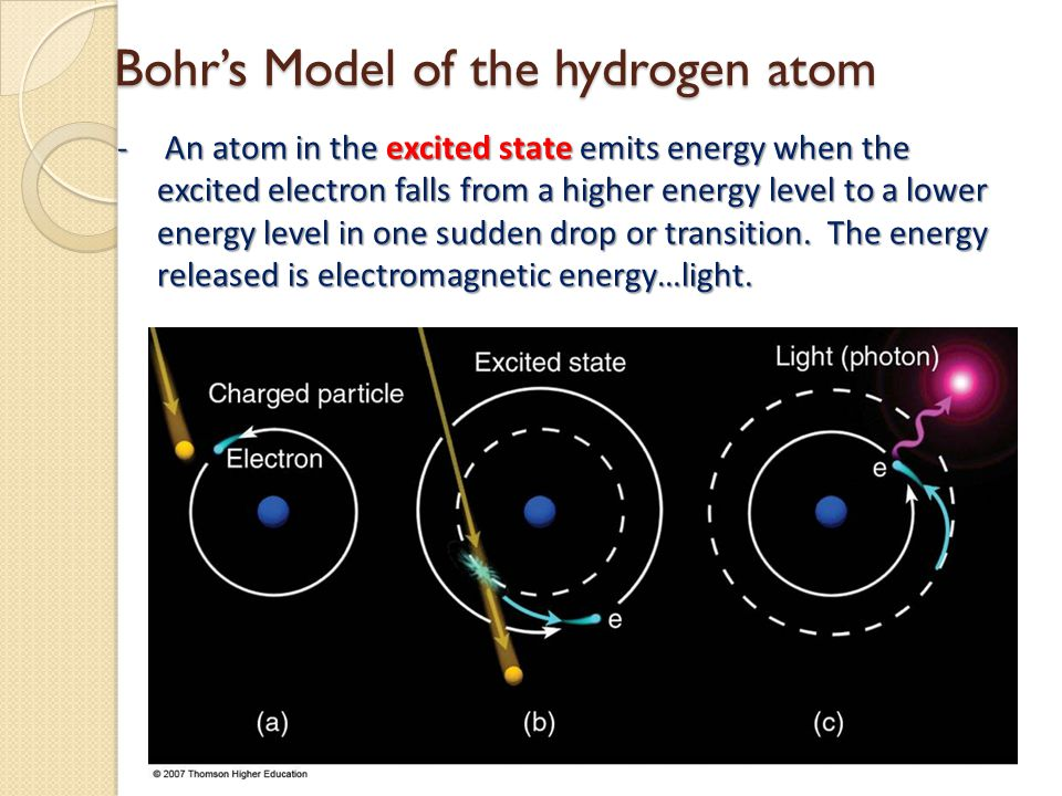 Bohr's Model of the hydrogen atom