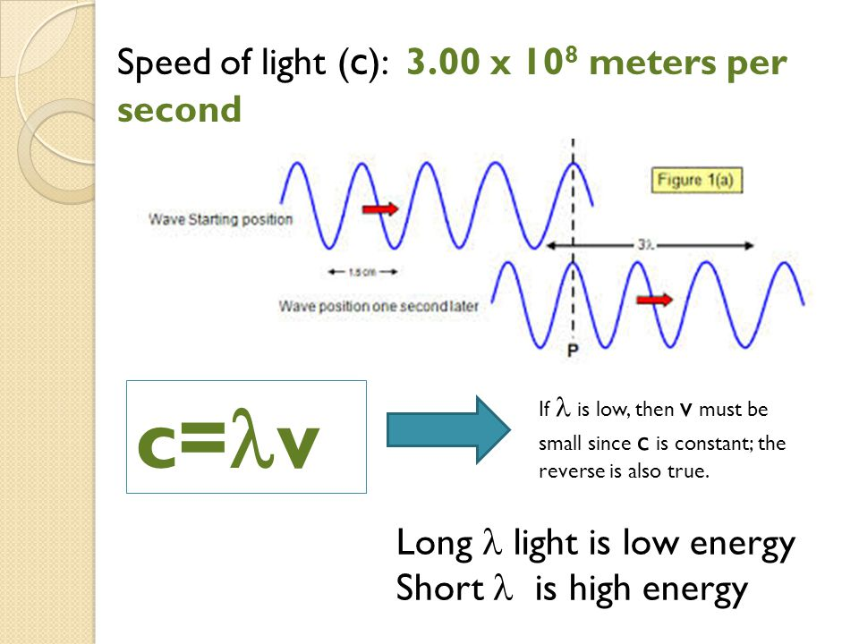 c=v Speed of light (c): 3.00 x 108 meters per second
