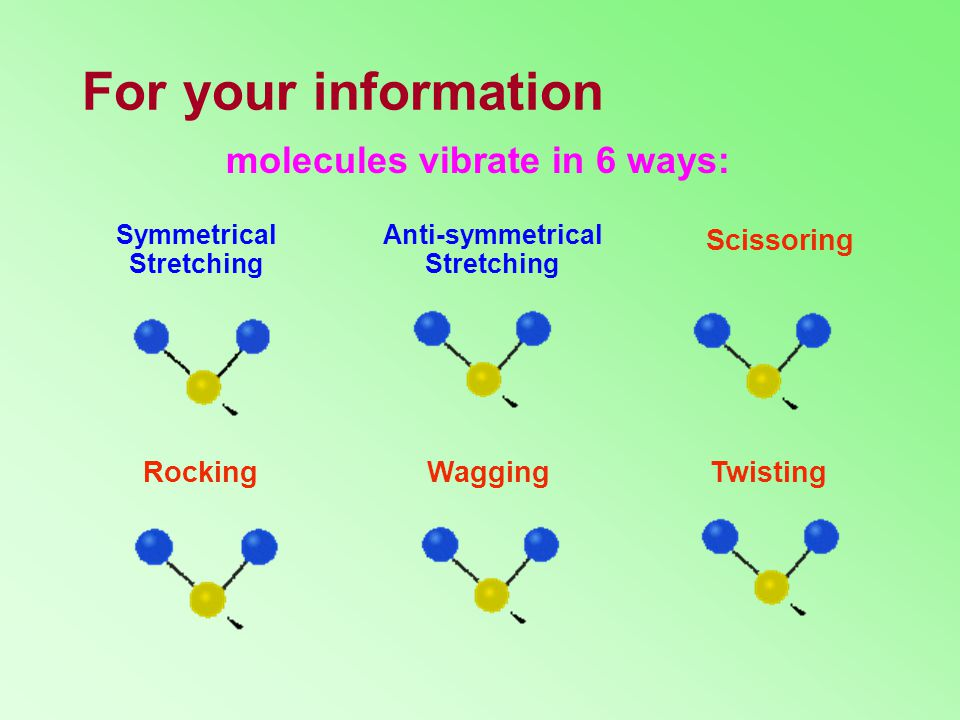 For your information molecules vibrate in 6 ways: Scissoring Rocking